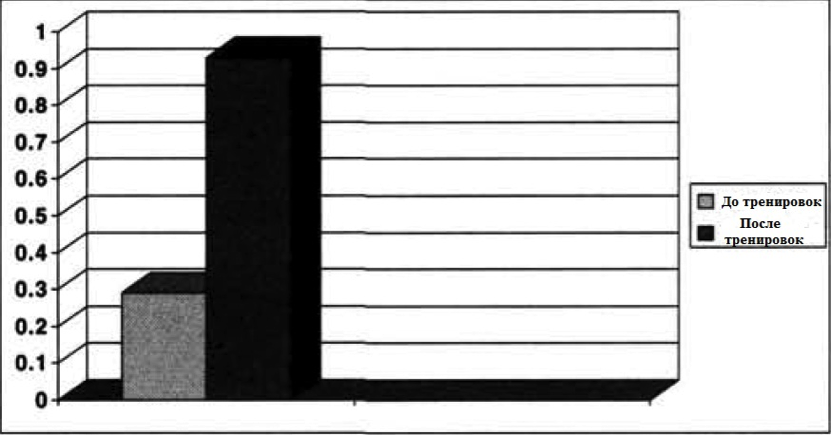 диаграмма СТГ